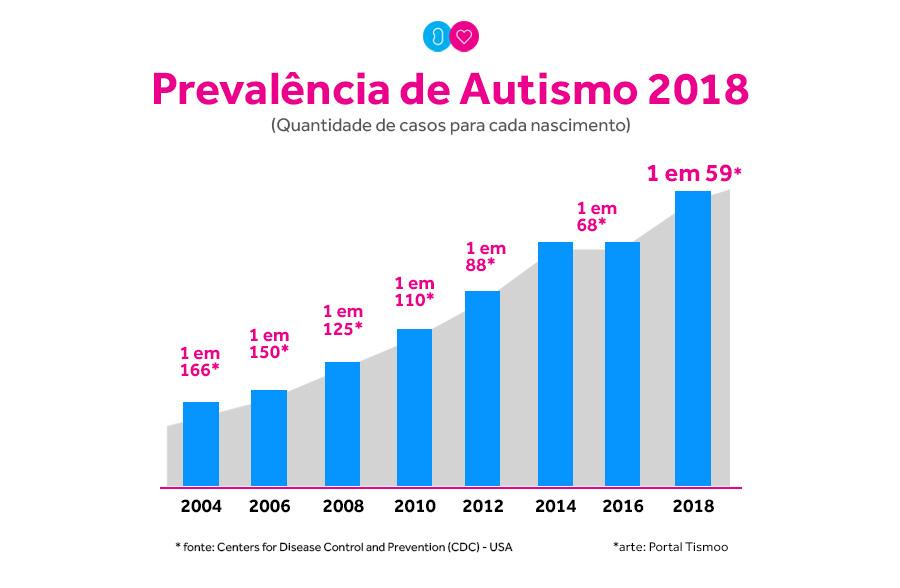 Gráfico de prevalência de autismo nos EUA, de 2004 a 2018, segundo o CDC.