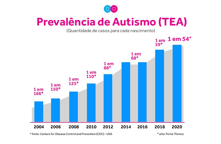 EUA tem novo número de prevalência de autismo: 1 para 54 — Tismoo